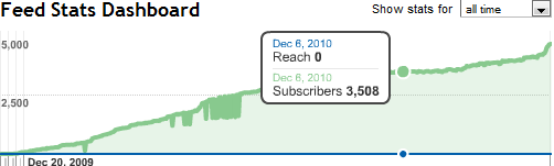 3500 Subscribers in 365 Days